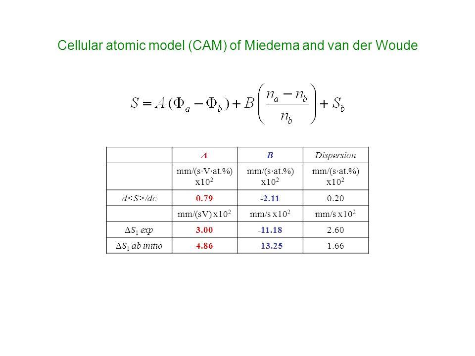 ABDispersion mm/(sVat.%) x10 2 mm/(sat.%) x10 2 mm/(sat.%) x10 2 d /dc0.79-2.110.20 mm/(sV) x10 2 mm/s x10 2 S 1 exp 3.00-11.182.60 S 1 ab initio 4.86