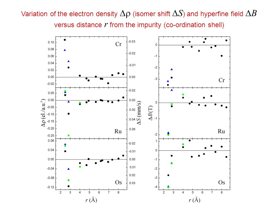 Variation of the electron density (isomer shift S ) and hyperfine field B versus distance r from the impurity (co-ordination shell)