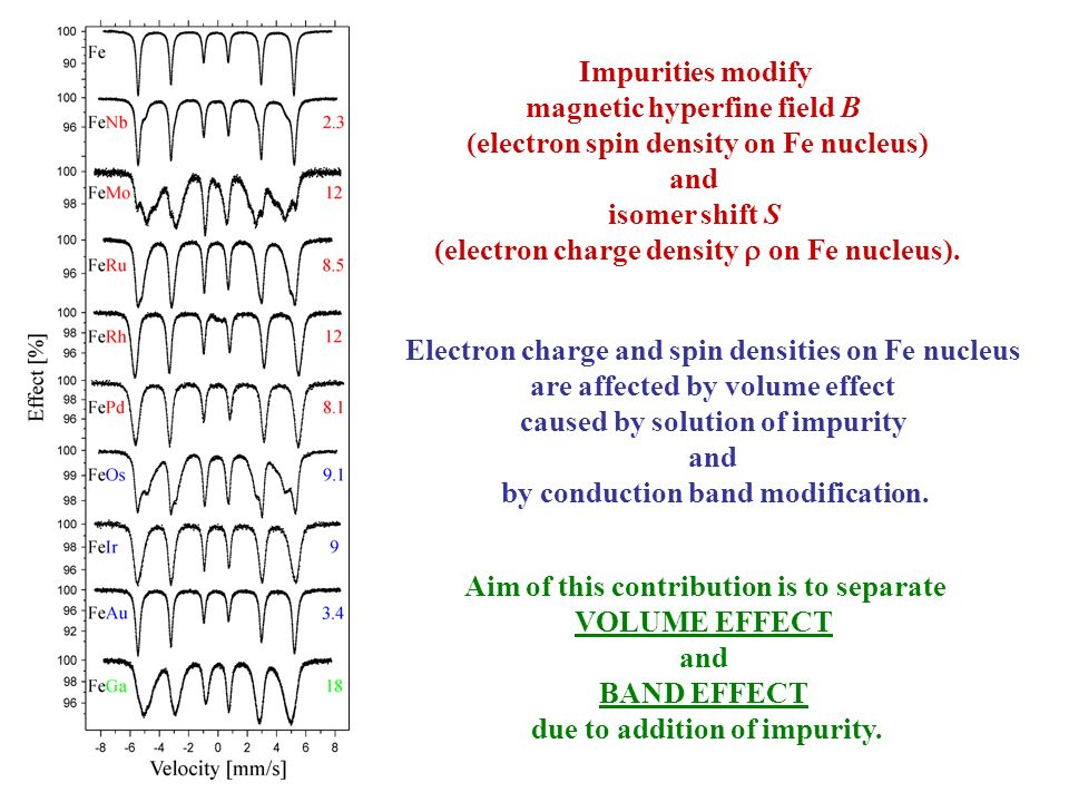Impurities modify magnetic hyperfine field B (electron spin density on Fe nucleus) and isomer shift S (electron charge density on Fe nucleus). Aim of