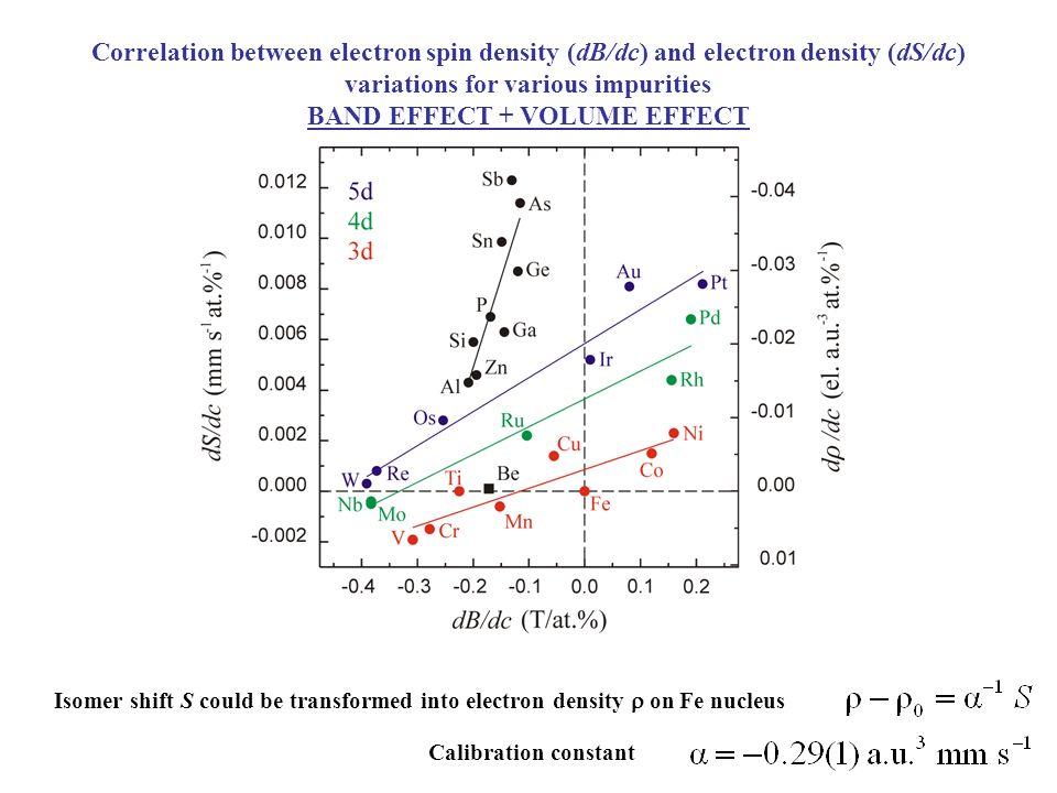 Correlation between electron spin density (dB/dc) and electron density (dS/dc) variations for various impurities BAND EFFECT + VOLUME EFFECT Isomer sh