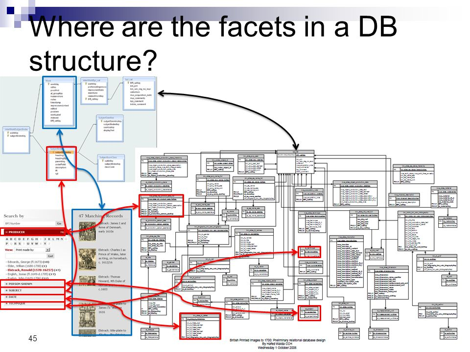 Where are the facets in a DB structure? 45