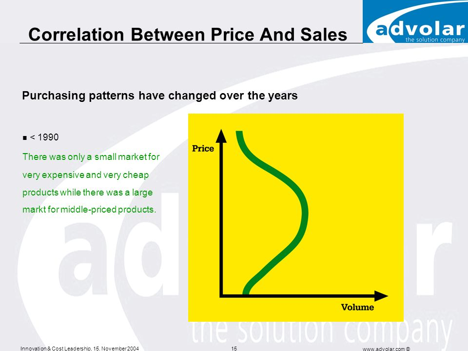 Innovation & Cost Leadership, 15. November 2004 www.advolar.com © 15 Correlation Between Price And Sales < 1990 There was only a small market for very