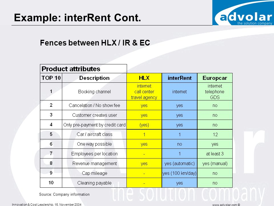 Innovation & Cost Leadership, 15. November 2004 www.advolar.com © Example: interRent Cont. Fences between HLX / IR & EC Source: Company information
