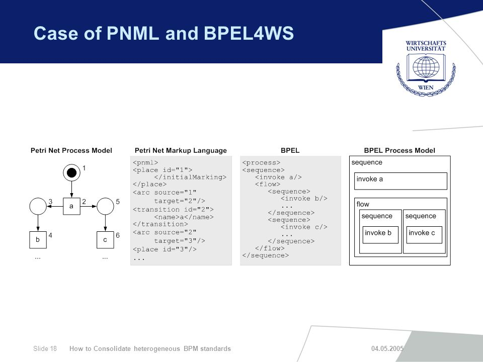 How to Consolidate heterogeneous BPM standards 04.05.2005Slide 18 Case of PNML and BPEL4WS