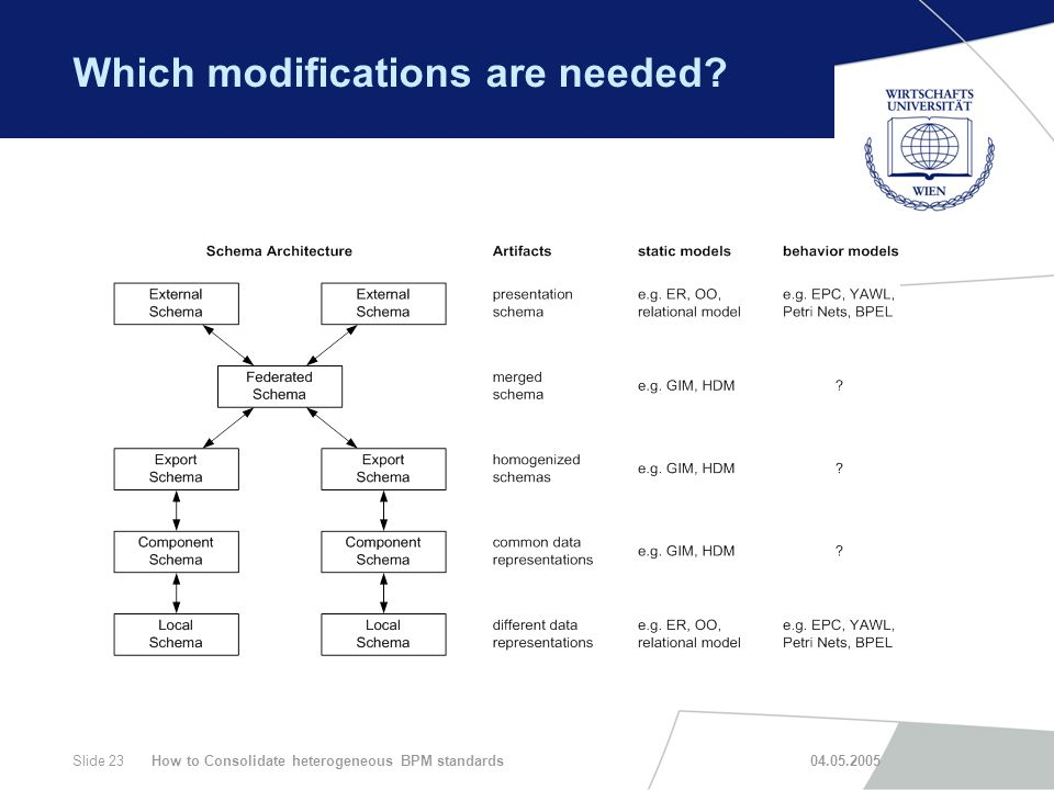 How to Consolidate heterogeneous BPM standards 04.05.2005Slide 23 Which modifications are needed?