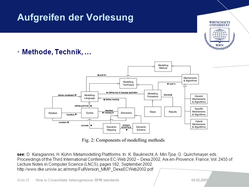 How to Consolidate heterogeneous BPM standards 04.05.2005Slide 29 Aufgreifen der Vorlesung Methode, Technik, … see: D. Karagiannis, H. Kühn: Metamodel