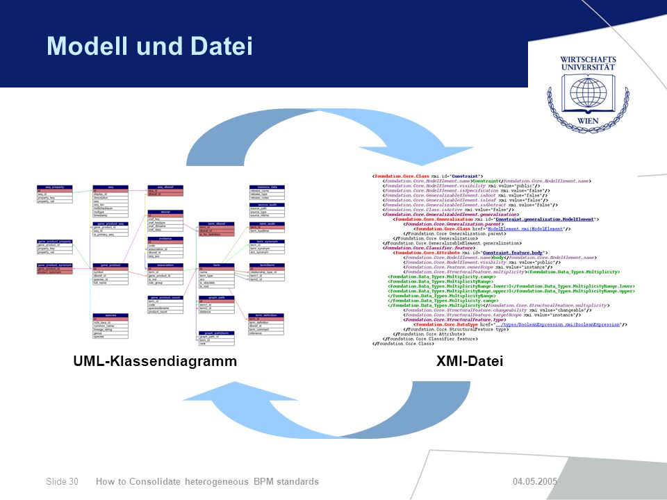 How to Consolidate heterogeneous BPM standards 04.05.2005Slide 30 Modell und Datei UML-KlassendiagrammXMI-Datei