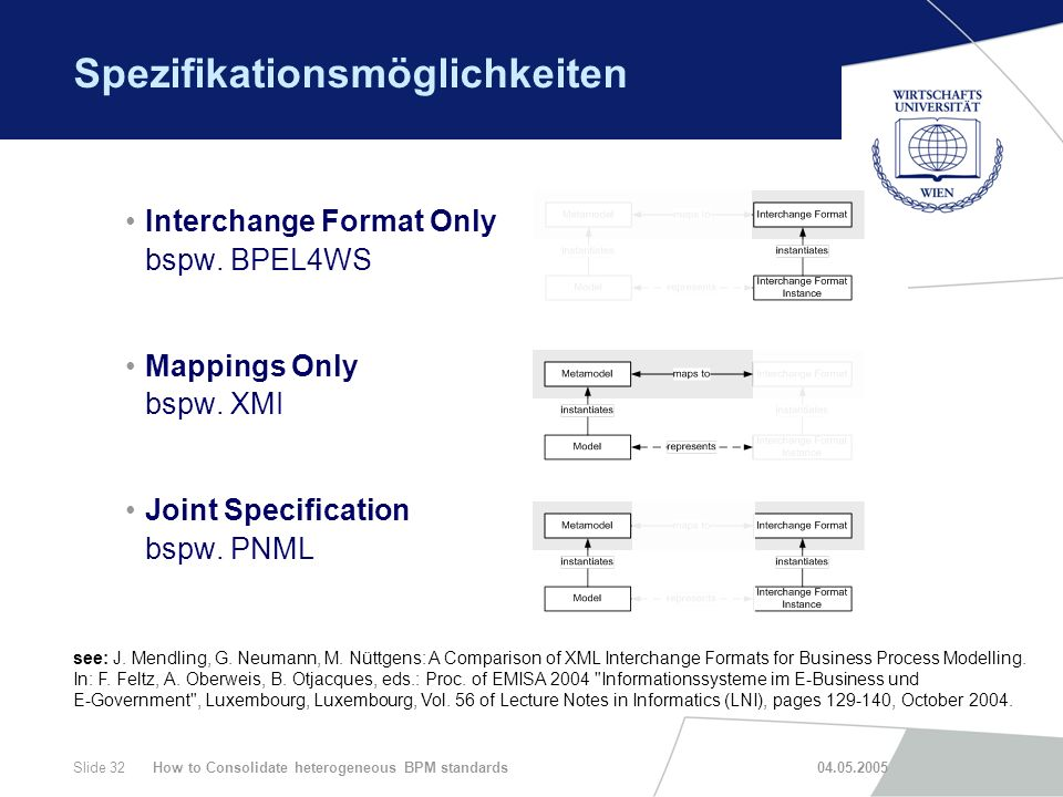 How to Consolidate heterogeneous BPM standards 04.05.2005Slide 32 Spezifikationsmöglichkeiten Interchange Format Only bspw. BPEL4WS Mappings Only bspw