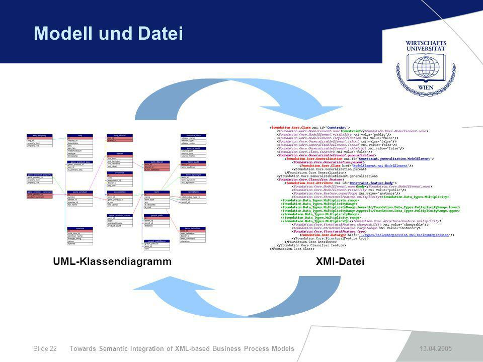 Towards Semantic Integration of XML-based Business Process Models 13.04.2005Slide 22 Modell und Datei UML-KlassendiagrammXMI-Datei