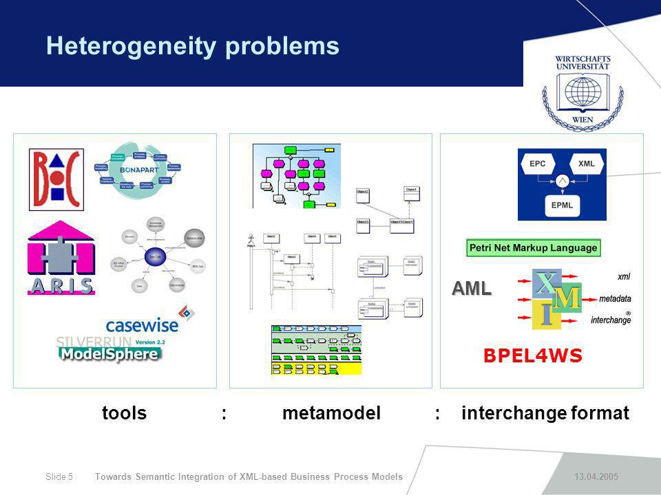 Towards Semantic Integration of XML-based Business Process Models 13.04.2005Slide 5 Heterogeneity problems AML BPEL4WS tools : metamodel : interchange