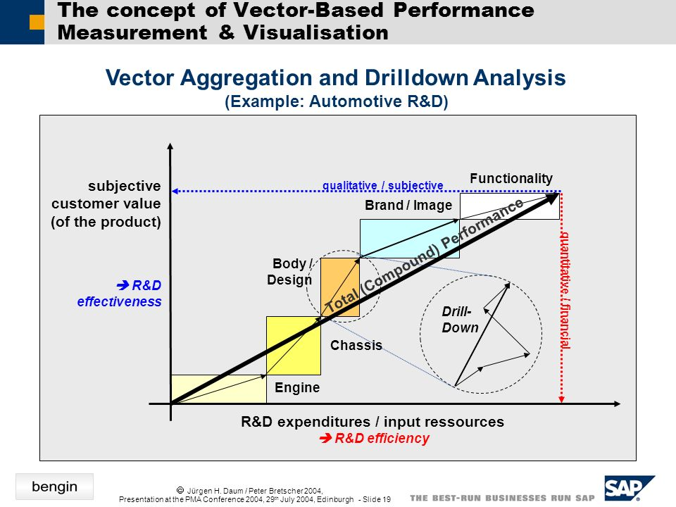 Jürgen H. Daum / Peter Bretscher 2004, Presentation at the PMA Conference 2004, 29 th July 2004, Edinburgh - Slide 19 The concept of Vector-Based Perf
