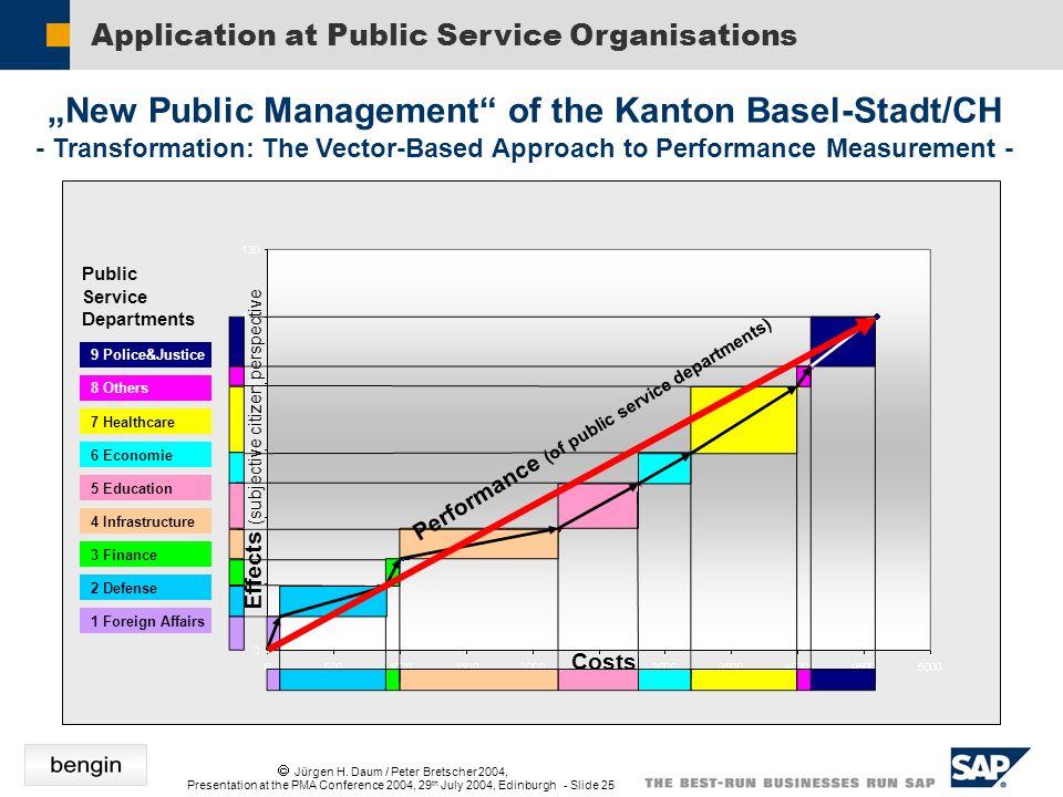 Jürgen H. Daum / Peter Bretscher 2004, Presentation at the PMA Conference 2004, 29 th July 2004, Edinburgh - Slide 25 New Public Management of the Kan