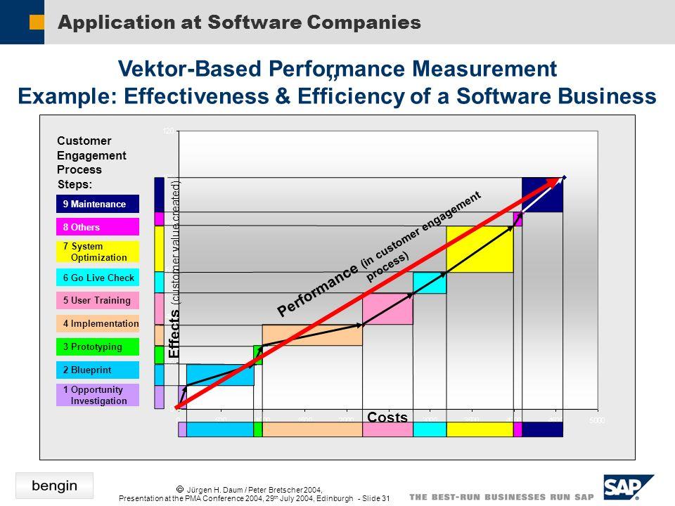 Jürgen H. Daum / Peter Bretscher 2004, Presentation at the PMA Conference 2004, 29 th July 2004, Edinburgh - Slide 31 Application at Software Companie