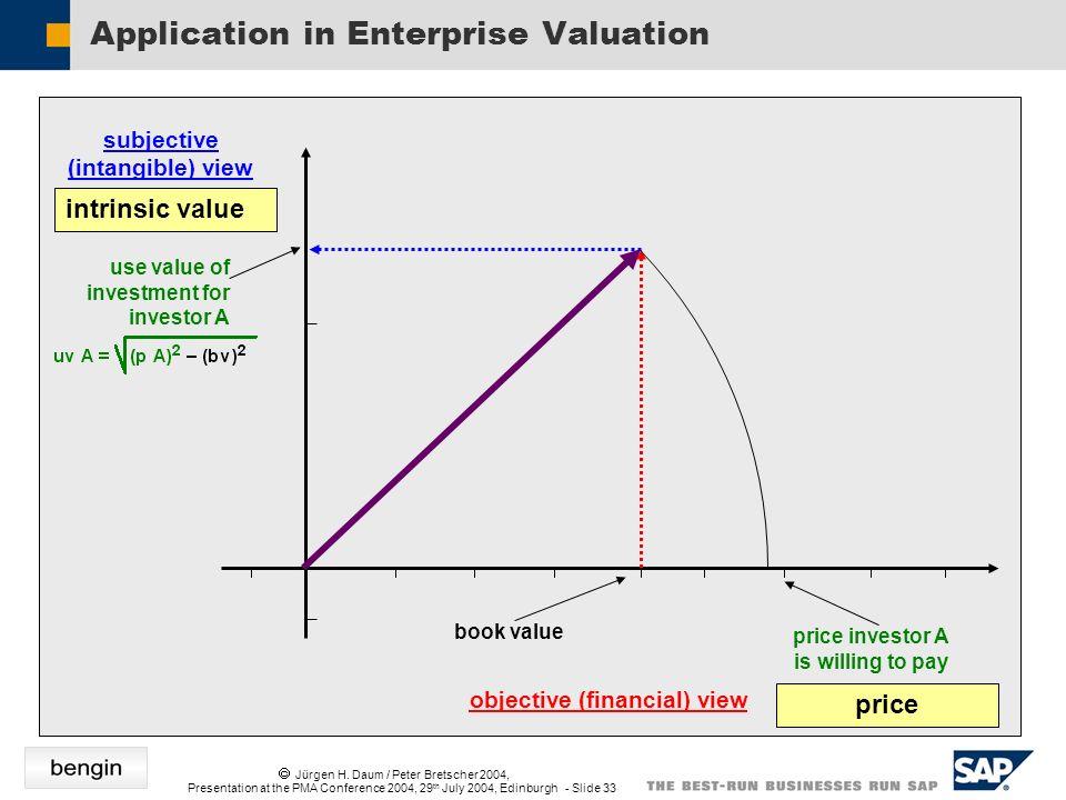 Jürgen H. Daum / Peter Bretscher 2004, Presentation at the PMA Conference 2004, 29 th July 2004, Edinburgh - Slide 33 Application in Enterprise Valuat