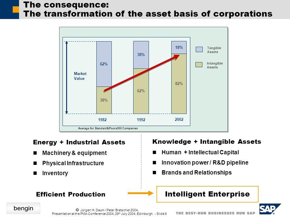 Jürgen H. Daum / Peter Bretscher 2004, Presentation at the PMA Conference 2004, 29 th July 2004, Edinburgh - Slide 6 Energy + Industrial Assets Machin