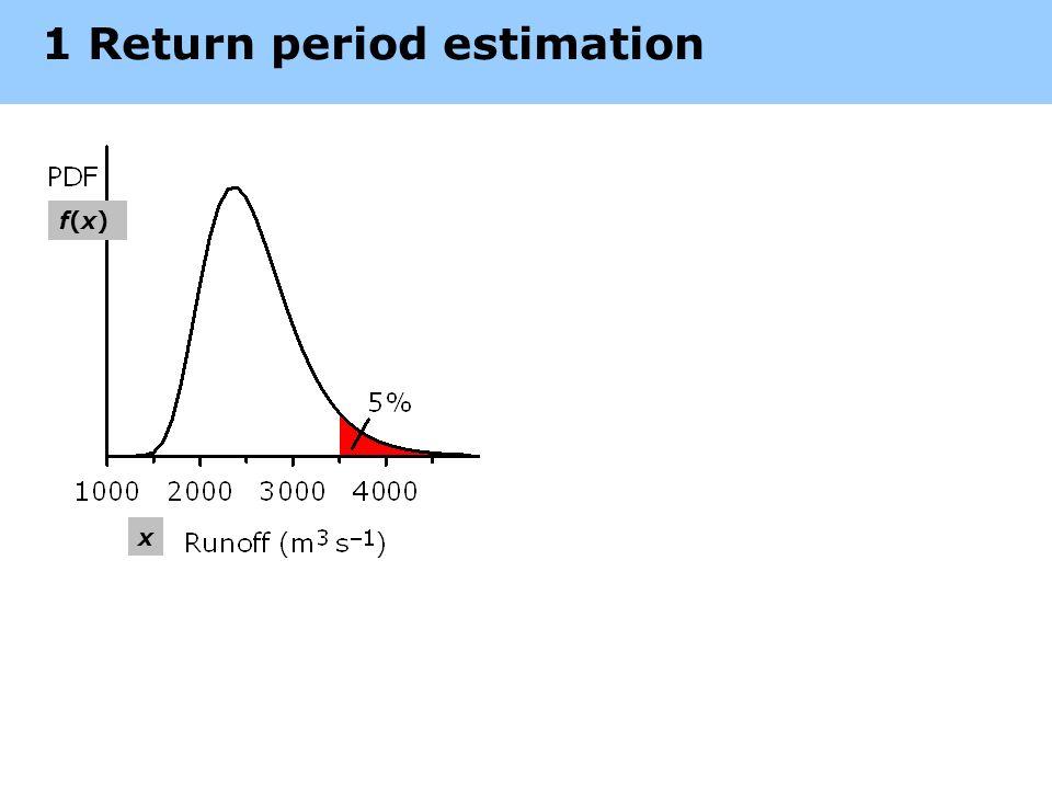 1 Return period estimation f(x)f(x) x