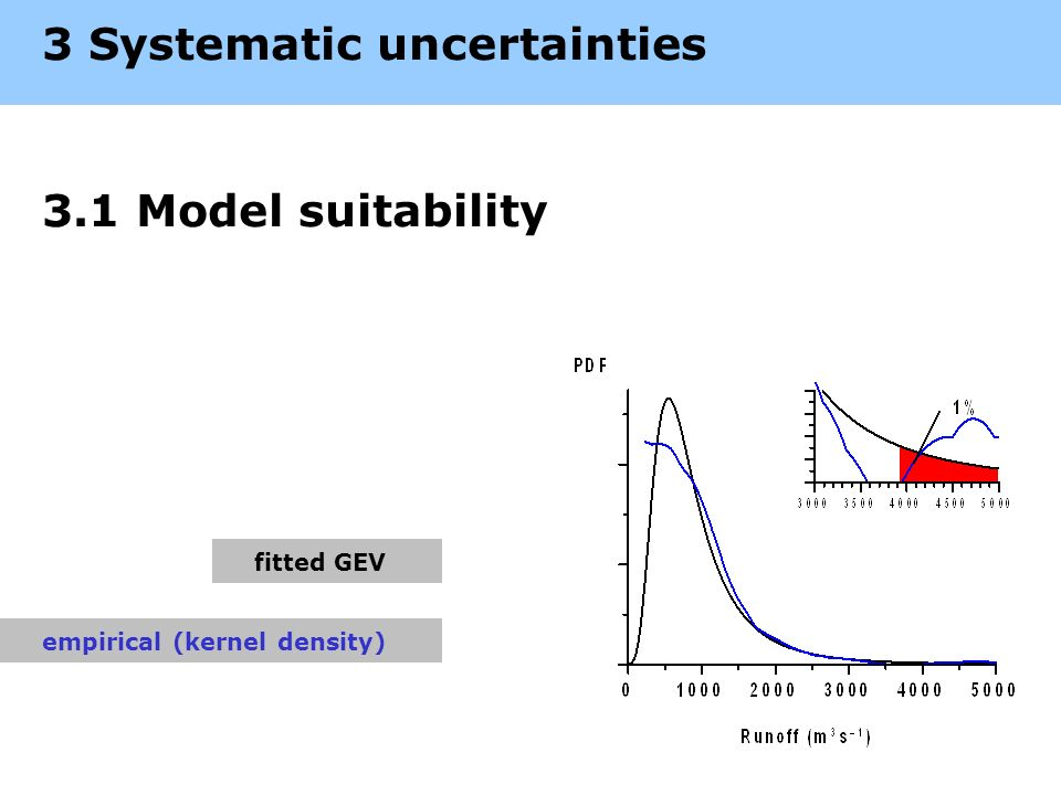 3 Systematic uncertainties 3.1 Model suitability fitted GEV empirical (kernel density)
