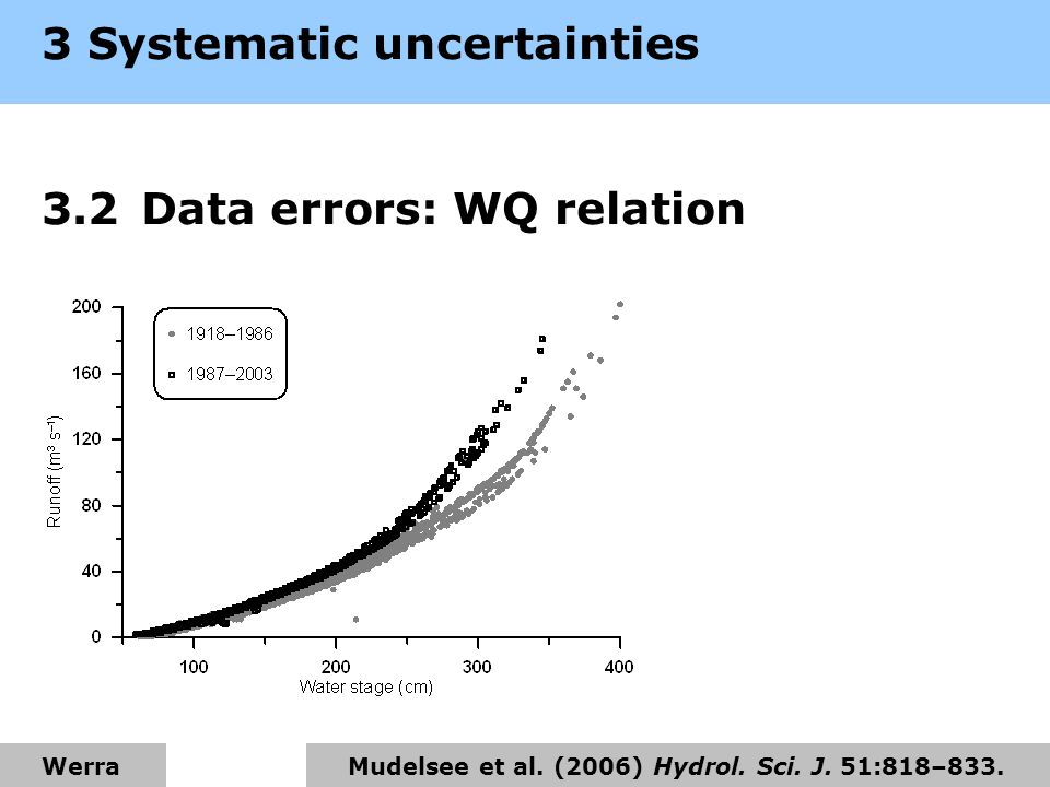 3 Systematic uncertainties 3.2Data errors: WQ relation Mudelsee et al.