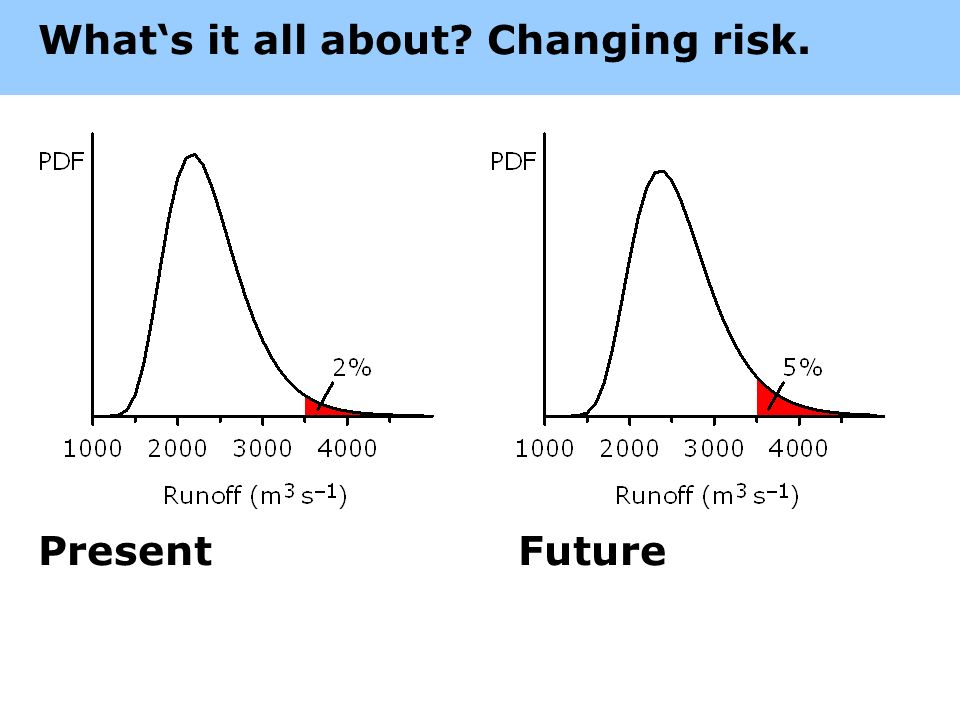 Whats it all about Changing risk. PresentFuture