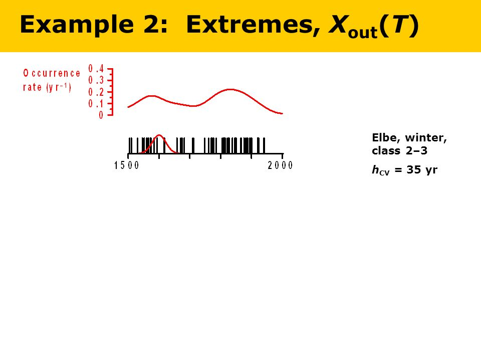 Example 2: Extremes, X out (T) Elbe, winter, class 2–3 h CV = 35 yr