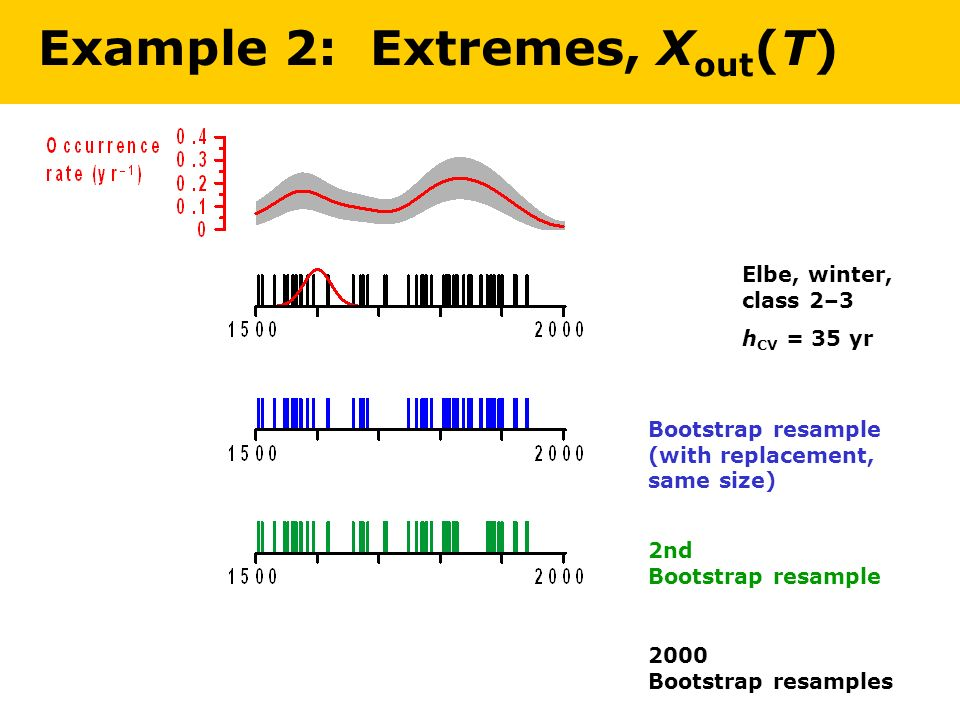 Elbe, winter, class 2–3 h CV = 35 yr Bootstrap resample (with replacement, same size) 2nd Bootstrap resample 2000 Bootstrap resamples Example 2: Extremes, X out (T)