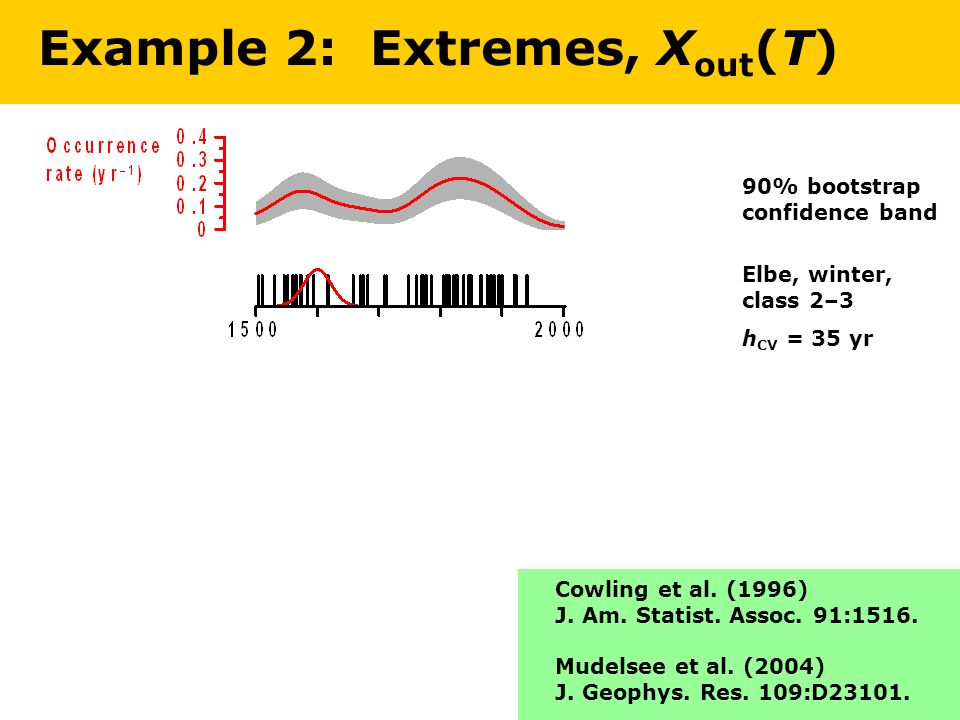 Elbe, winter, class 2–3 h CV = 35 yr Example 2: Extremes, X out (T) 90% bootstrap confidence band Cowling et al.