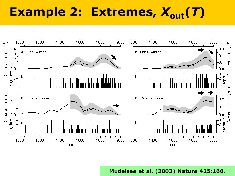 Example 2: Extremes, X out (T) Mudelsee et al. (2003) Nature 425:166.