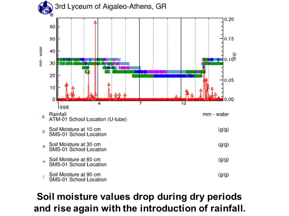 Soil moisture values drop during dry periods and rise again with the introduction of rainfall.