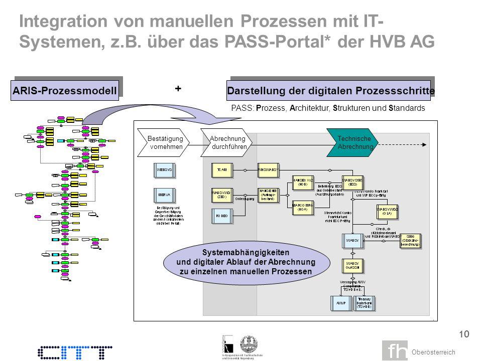 Oberösterreich 8 Monitoring zeitkritischer Enpassfaktoren und Transaktionsverfolgung Transparenz über durchgängig dargestellte Prozesse Darstellung der Aus- wirkungen von System- verfügbarkeiten und -störungen Prozess- und system- verknüpftes Notfall- und Störungsmanagement Überwachung der SLA-Einhaltung Workflow- steuerung Geschäfts- prozess- monitoring Steuerung und Überwachung von Prozessen ist...