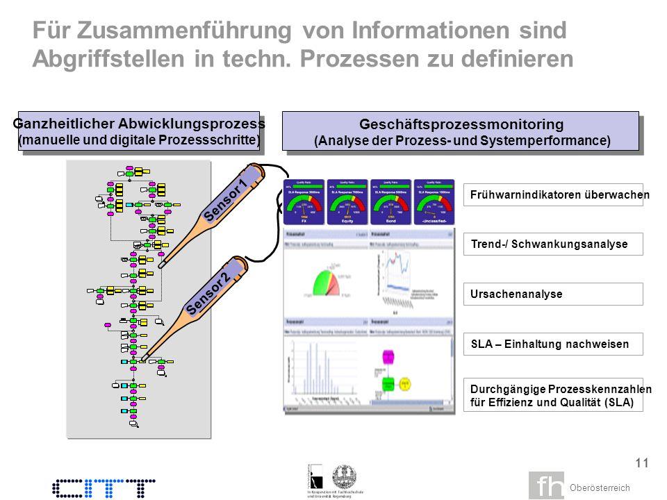 Oberösterreich 9 Bestätigung vornehmen Zur Abrechnung freigeben Automatische Abrechnung MeldewesenAbstimmung Lieferung ausführen Automatische Lieferung Output- management Prinzipiell sind manuelle Prozesse dokumentiert.