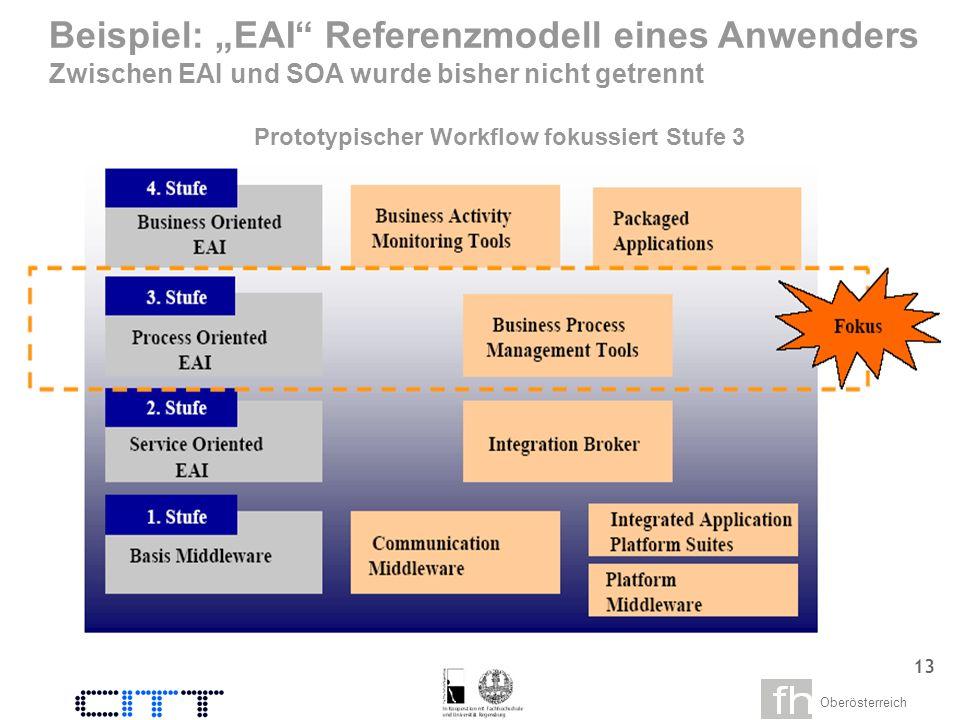 Oberösterreich 11 Durchgängige Prozesskennzahlen für Effizienz und Qualität (SLA) Sensor 2 Sensor 1 Ganzheitlicher Abwicklungsprozess (manuelle und digitale Prozessschritte) Geschäftsprozessmonitoring (Analyse der Prozess- und Systemperformance) Frühwarnindikatoren überwachen Trend-/ Schwankungsanalyse Ursachenanalyse SLA – Einhaltung nachweisen Für Zusammenführung von Informationen sind Abgriffstellen in techn.