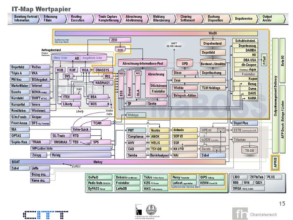 Oberösterreich 13 Prototypischer Workflow fokussiert Stufe 3 Beispiel: EAI Referenzmodell eines Anwenders Zwischen EAI und SOA wurde bisher nicht getrennt