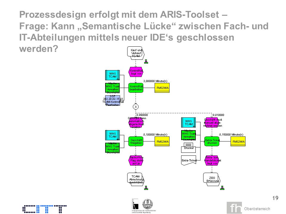 Oberösterreich 17 Service Bus Das Ziel: Service Integration mit einem Enterprise Service Bus Resources Service Orchestration Service Creation Billing Process Inventory Management Process Customer Management Process Purchase Order Management Process MainframeCRMERP Trading Partners People Service Consumption Customer Portal Service Integration and Management
