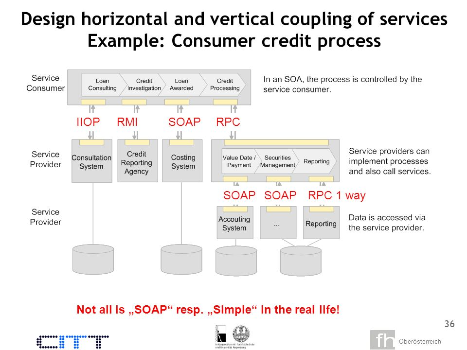 Oberösterreich 34 The problem for SOA: Legacy Systems as monoliths and dead resp.