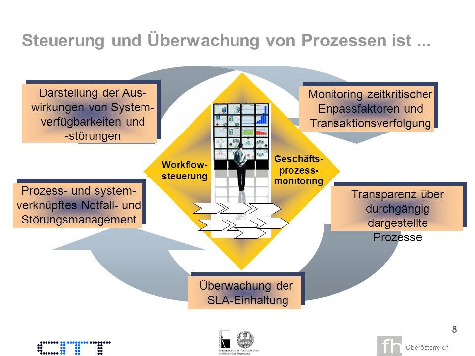 Oberösterreich 7 Für die Steuerung der Stromversorgung existieren Frühwarnsysteme, die Überbelastungen anzeigen und bei Ausfällen Notfallsysteme zeitnah in die Versorgungsprozesse einbeziehen.