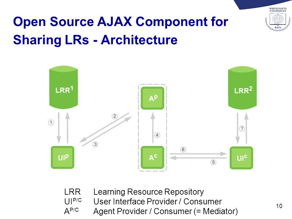 10 Open Source AJAX Component for Sharing LRs - Architecture LRR Learning Resource Repository UI P/C User Interface Provider / Consumer A P/C Agent Pr