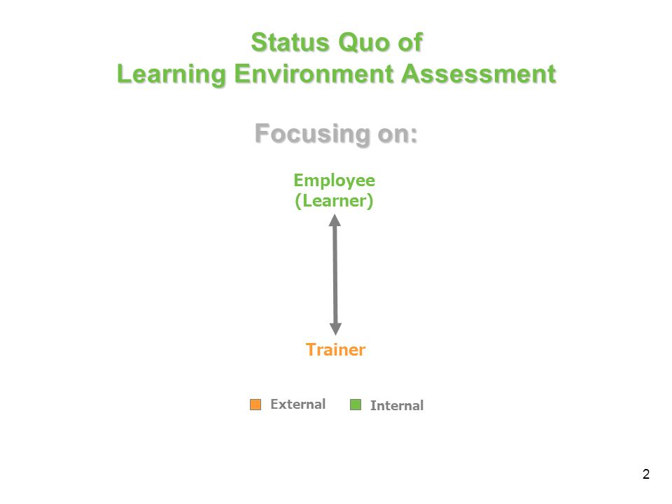 2 Status Quo of Learning Environment Assessment Employee (Learner) Trainer External Internal Focusing on: