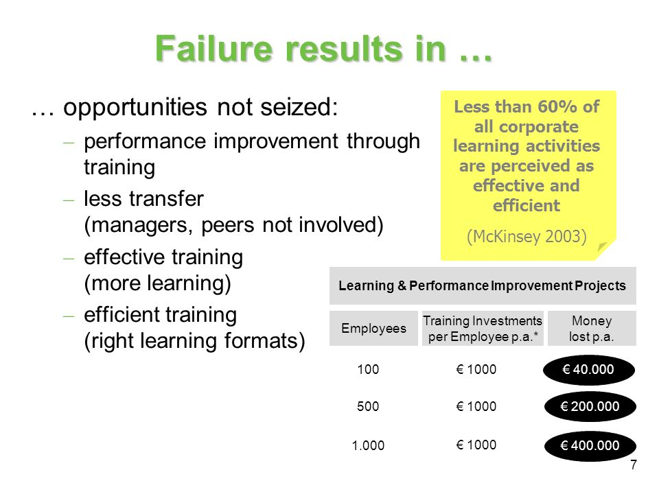 7 Failure results in … … opportunities not seized: – performance improvement through training – less transfer (managers, peers not involved) – effective training (more learning) – efficient training (right learning formats) Less than 60% of all corporate learning activities are perceived as effective and efficient (McKinsey 2003) Learning & Performance Improvement Projects Employees Training Investments per Employee p.a.* Money lost p.a.