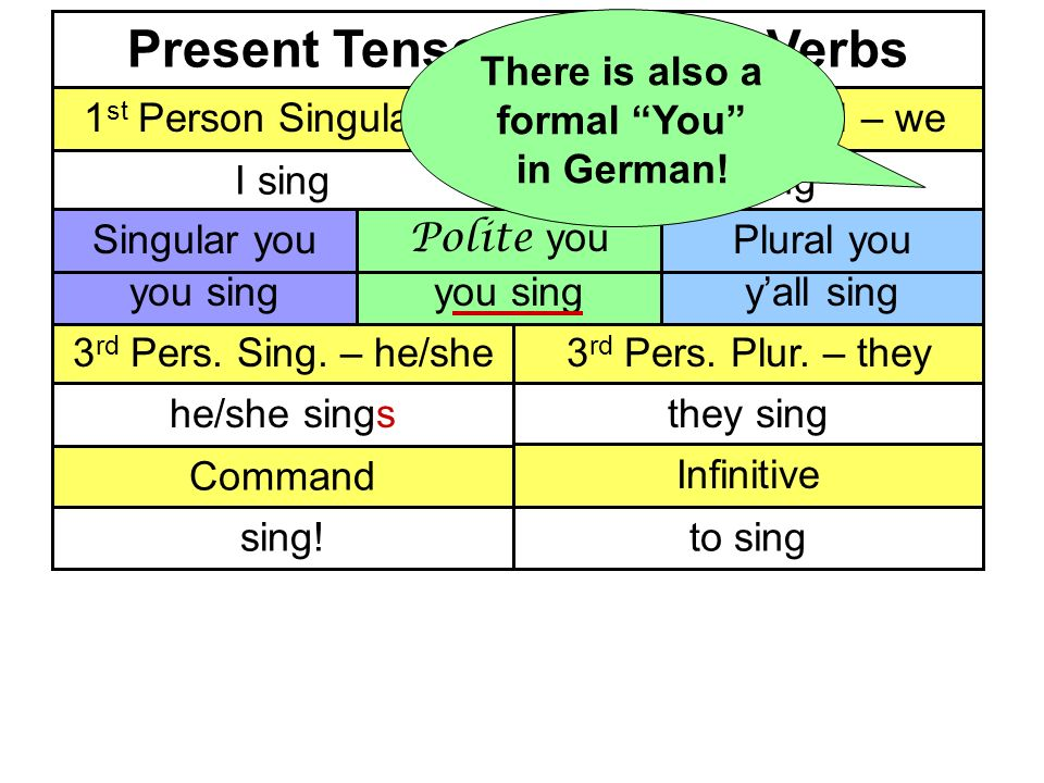 Present Tense of Regular Verbs 1 st Person Singular – I1 st Person Plural – we I singwe sing 3 rd Pers.