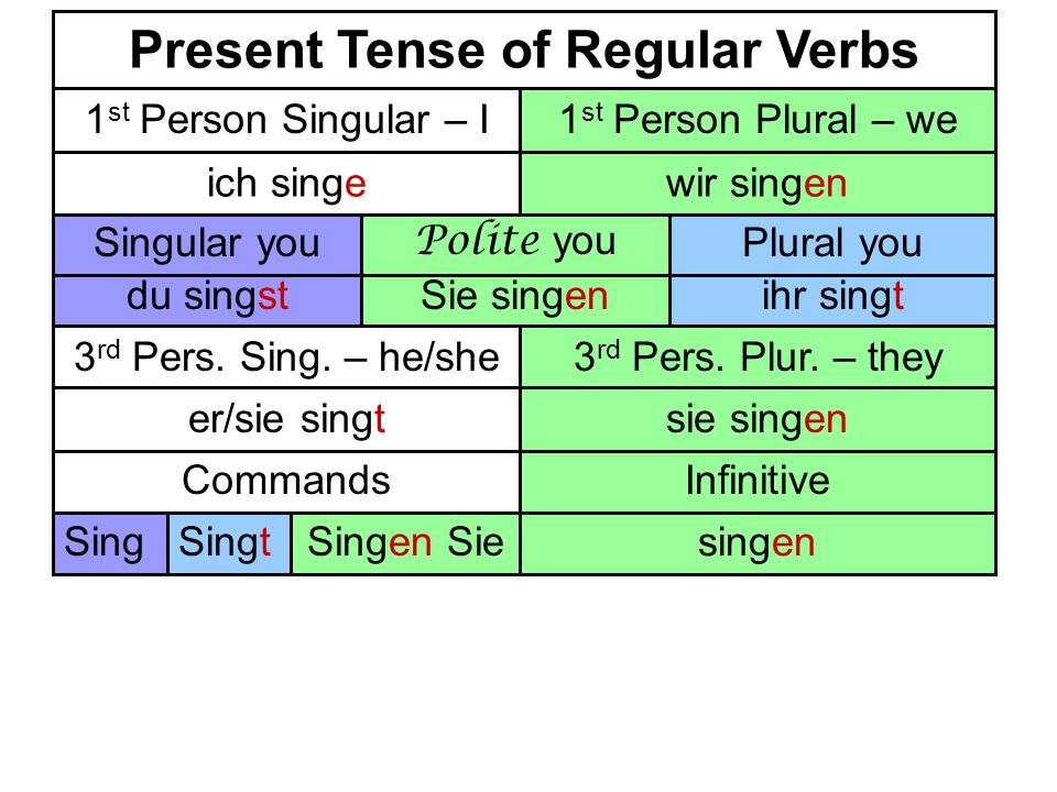 singen SingSingtSingen Sie InfinitiveCommands Present Tense of Regular Verbs ihr singtdu singstSie singen Singular youPlural you Polite you 1 st Perso