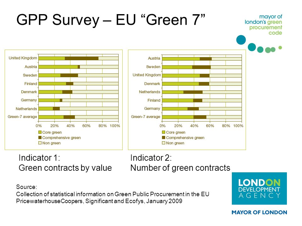 GPP Survey – EU Green 7 Source: Collection of statistical information on Green Public Procurement in the EU PricewaterhouseCoopers, Significant and Ec
