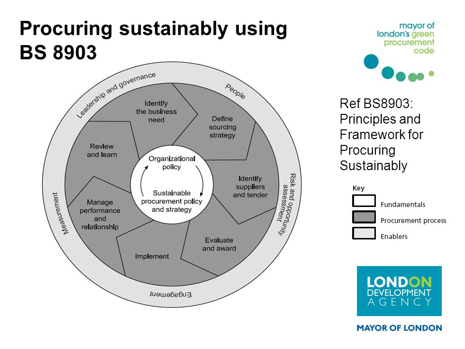 Procuring sustainably using BS 8903 Ref BS8903: Principles and Framework for Procuring Sustainably
