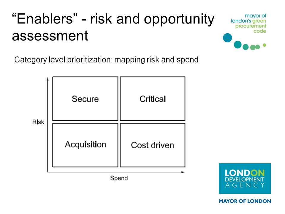 Category level prioritization: mapping risk and spend Enablers - risk and opportunity assessment