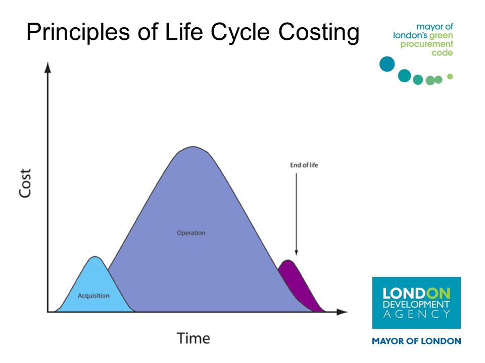 Principles of Life Cycle Costing