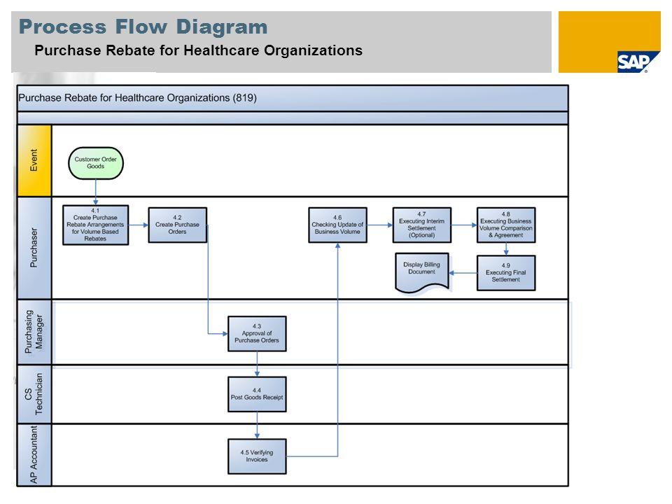Sap Procurement Process Flow Diagram Process Flow Diagram Purchase