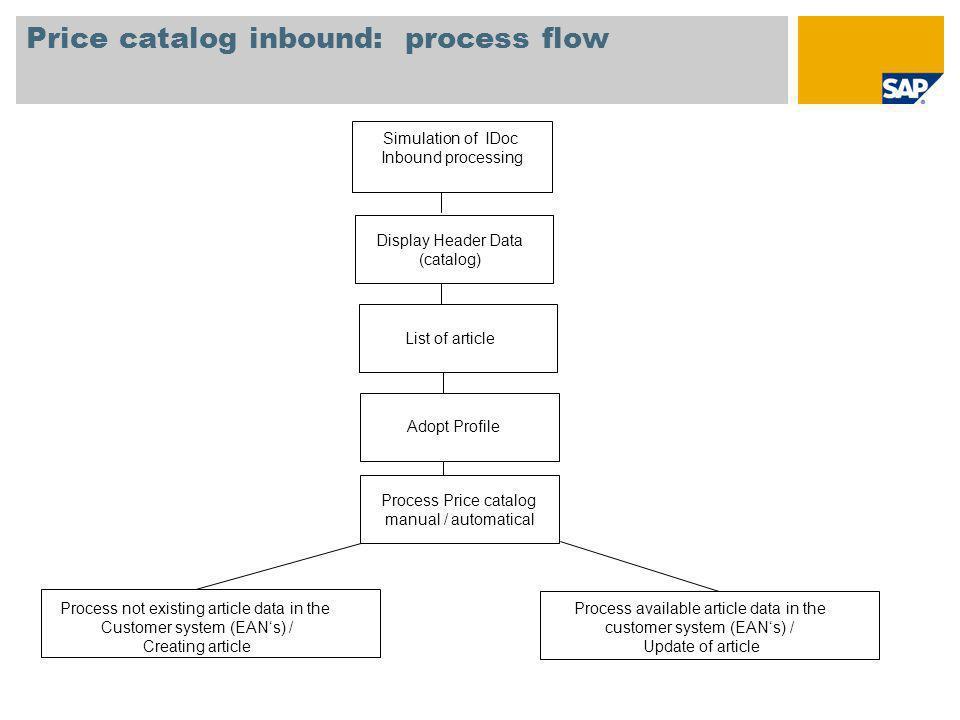 Price catalog inbound: process flow Simulation of IDoc Inbound processing Display Header Data (catalog) List of article Adopt Profile Process Price ca