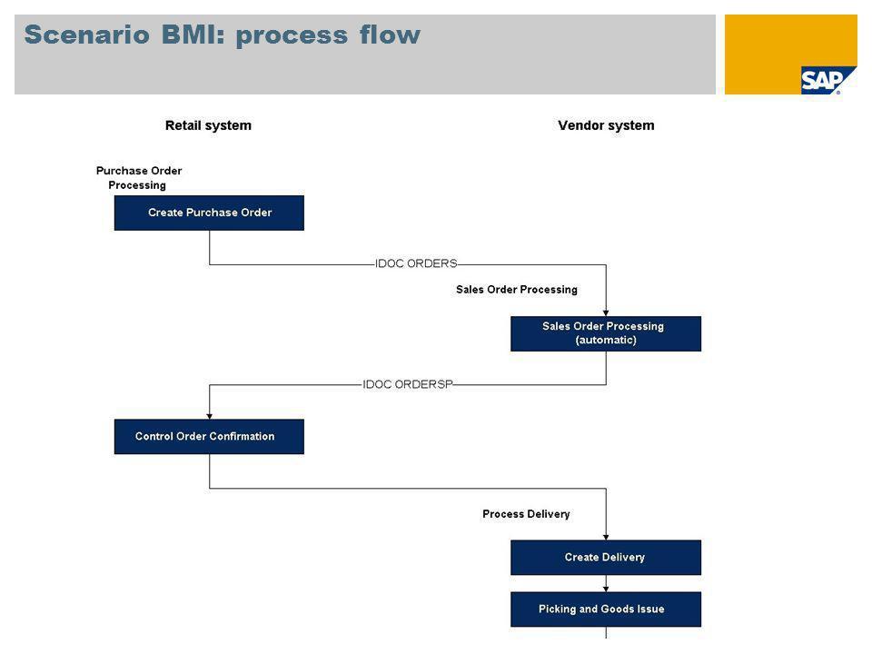 Scenario BMI: process flow