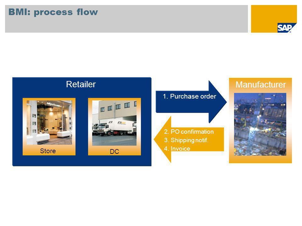 BMI: process flow Lieferant Retailer 1. Purchase order FilialeVerteilzentrum 2. PO confirmation 3. Shipping notif. 4. Invoice Store DC Manufacturer