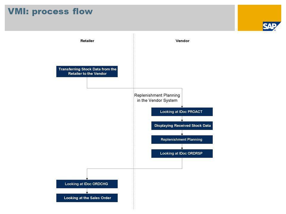 VMI: process flow