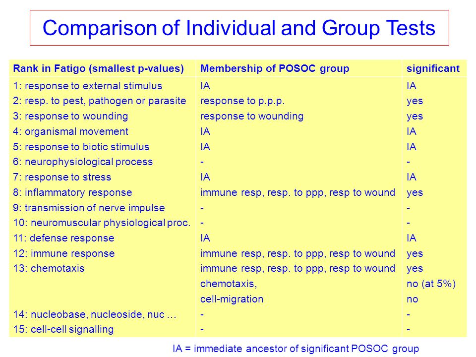 Comparison of Individual and Group Tests Rank in Fatigo (smallest p-values)Membership of POSOC groupsignificant 1: response to external stimulus 2: resp.